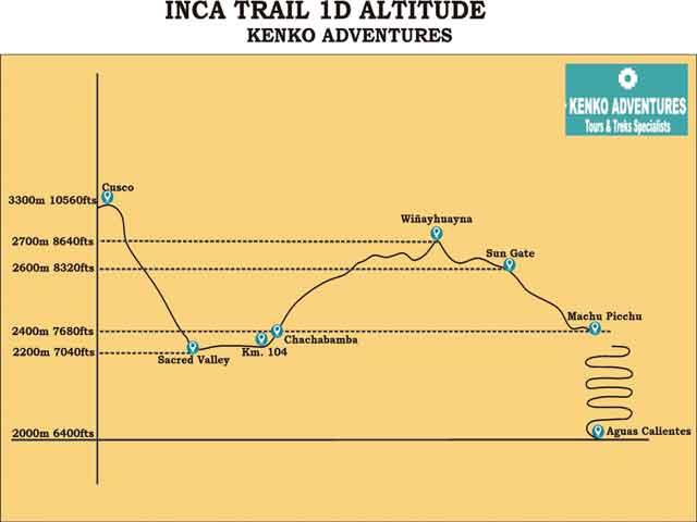 Inca Trail One Day to Machu Picchu - Altitude Map